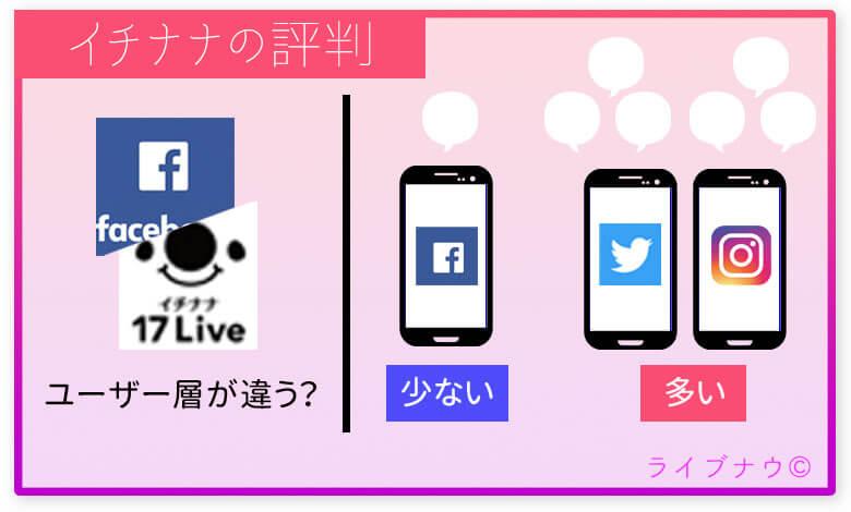 FacebookでのイチナナLiveの評判・口コミ
