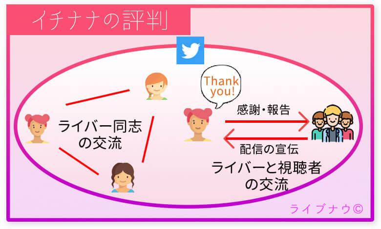 TwitterでのイチナナLiveの評判・口コミ