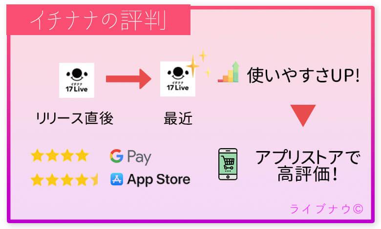 イチナナLiveのアプリストアの評価とレビュー紹介!