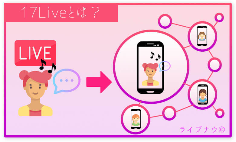 イチナナライブとは、ライブ配信・視聴ができるアプリ