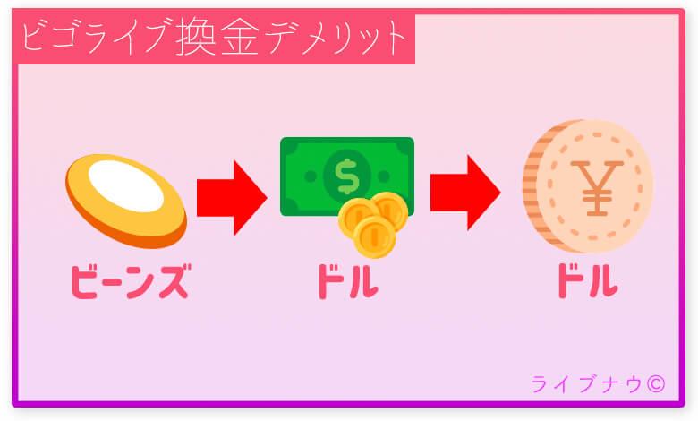 ビゴライブ換金デメリット