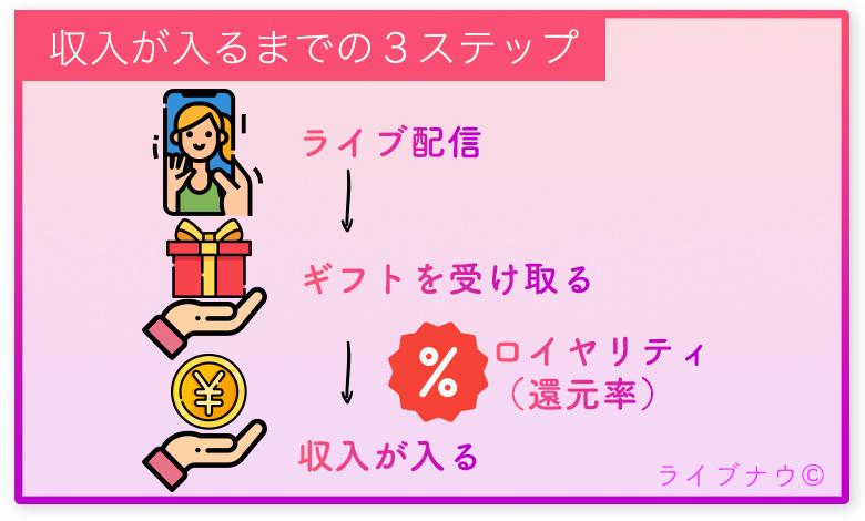 17Live 一奈々ライブ 収入 ギフト ロイヤリティ