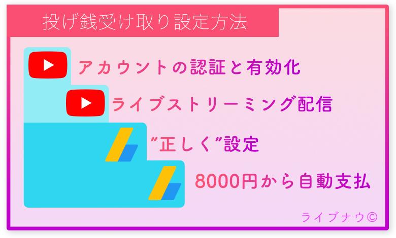 YouTube SuperChat 配信者 視聴者 投げ銭 コメント 稼ぐ 設定方法 Google AdSense